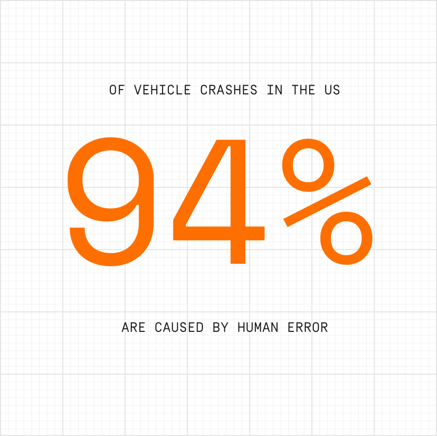 94% of vehicle crashes in the US are caused by human error. Source: NHTSA